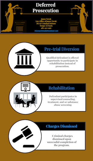 Deferred prosecution program